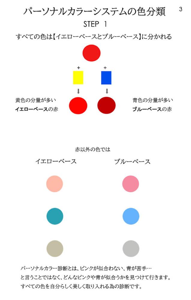 パーソナルカラー16タイプ別コスメ総合サイト「Color Catch」-PRO診断-お客様用解説シート04