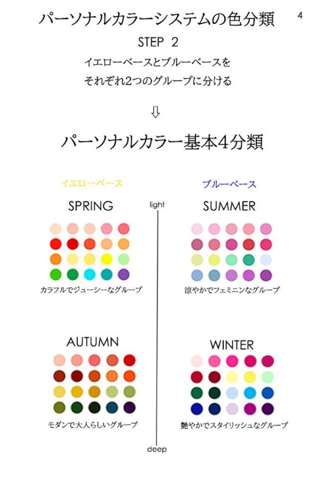 パーソナルカラー16タイプ別コスメ総合サイト「Color Catch」-PRO診断-お客様用解説シート05