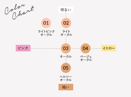 パーソナルカラー16タイプ別コスメ総合サイト「Color Catch」-KISS マットシフォンUVリキッドファンデ 03Ochre